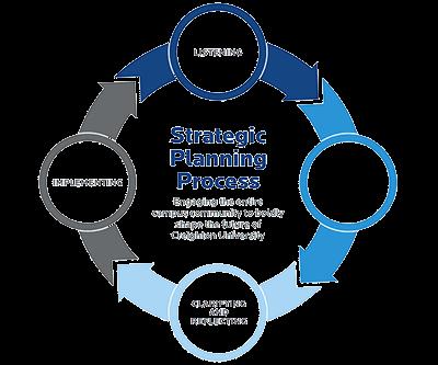 strategic planning process model